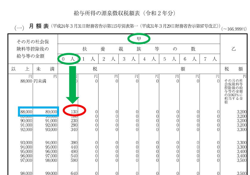 令和2年分-賞与に対する源泉徴収税額の算出-25