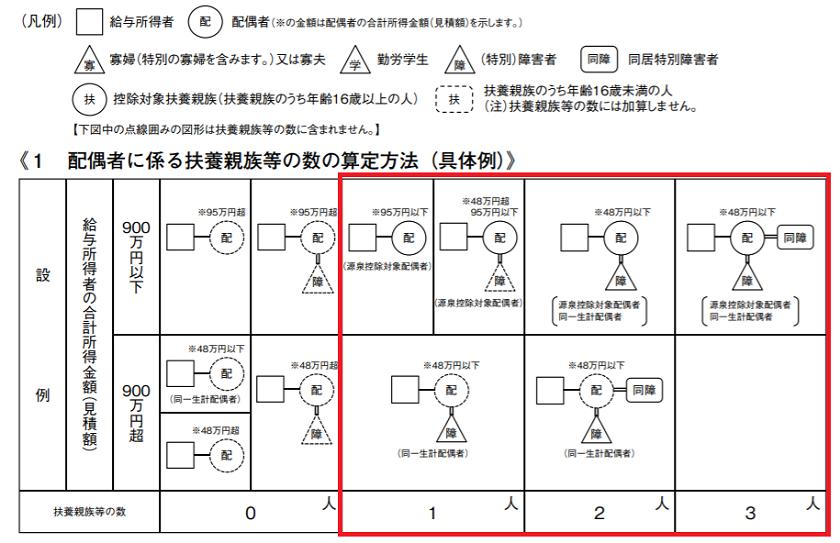 令和2年版-源泉徴収のしかた-配偶者に係る扶養親族等の数の算定方法(具体例)