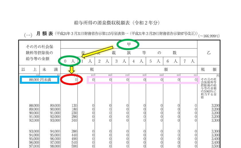 令和2年分-給与(月給)に対する源泉税(具体例)-11