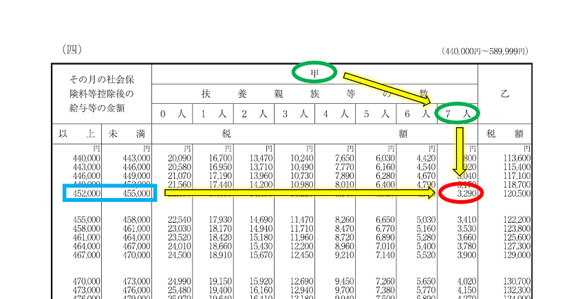 令和2年分-給与(月給)に対する源泉税(具体例)-15