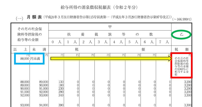 令和2年分-給与(月給)に対する源泉税(具体例)-17-1