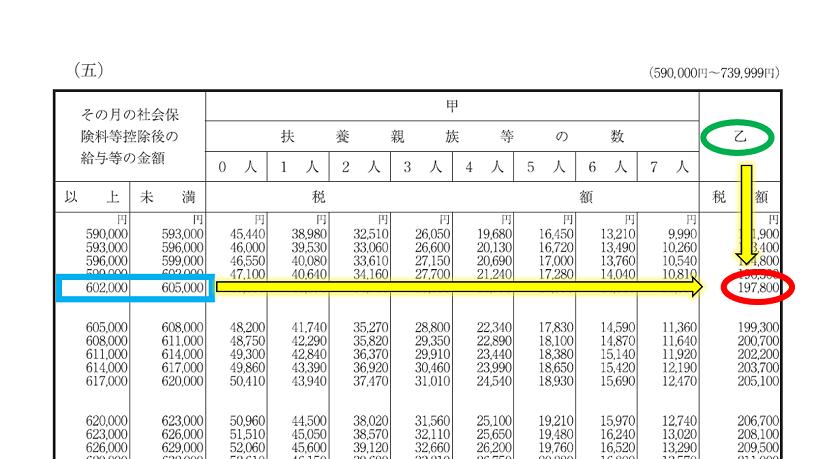令和2年分-給与(月給)に対する源泉税(具体例)-19