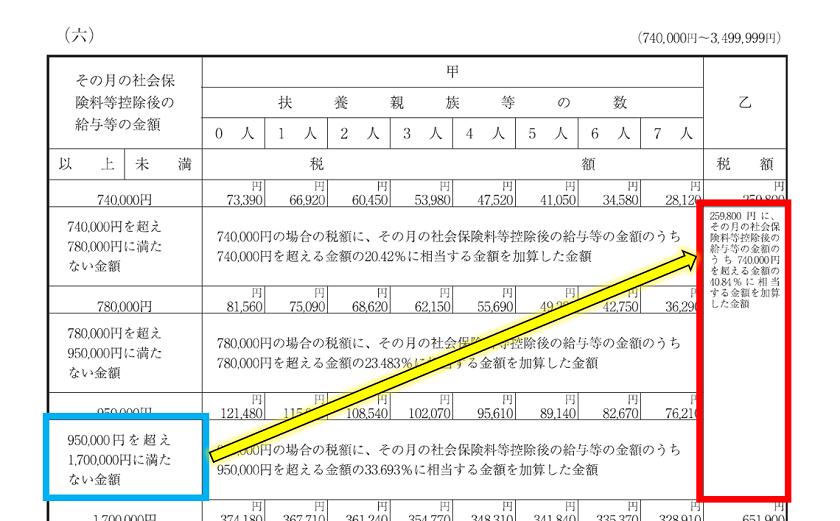 令和2年分-給与(月給)に対する源泉税(具体例)-20