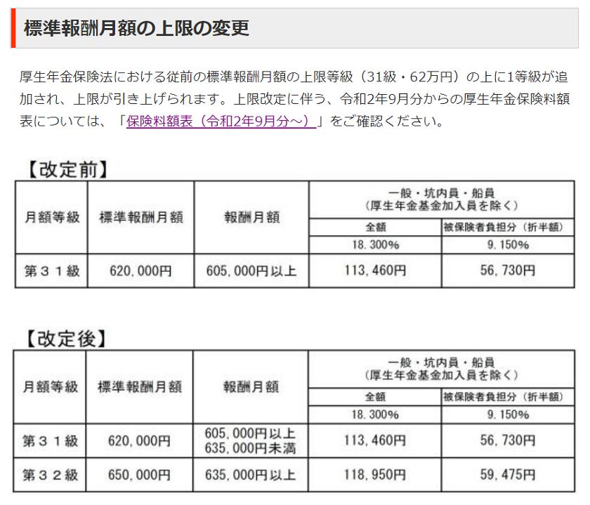 令和2年9月分(10月納付分)-厚生年金保険料の上限改定