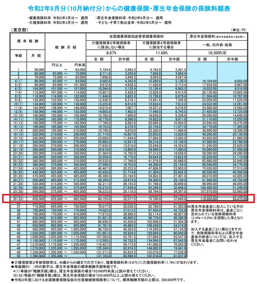 令和2年9月分(10月納付分)から保険料額表(東京都)