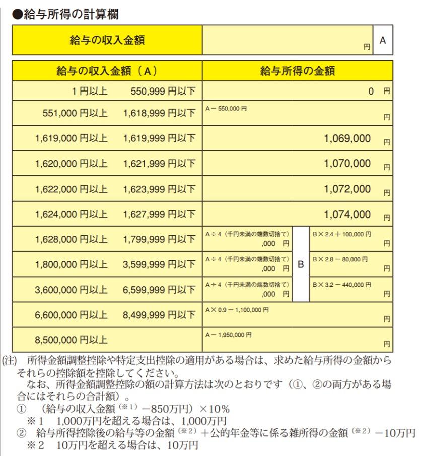 令和2年分-給与所得控除後の給与等の金額