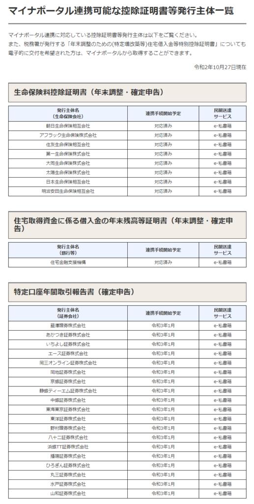令和2年10月27日時点-マイナポータル連携可能な控除証明書等発行主体一覧