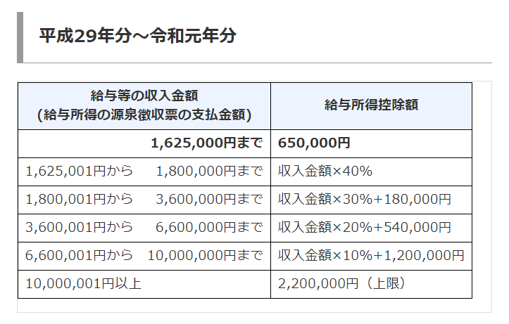 平成29年分~令和元年分-給与所得控除額