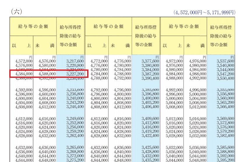 令和2年分-年末調整のしかた-給与所得控除額後の給与等の金額の表(六)の一部
