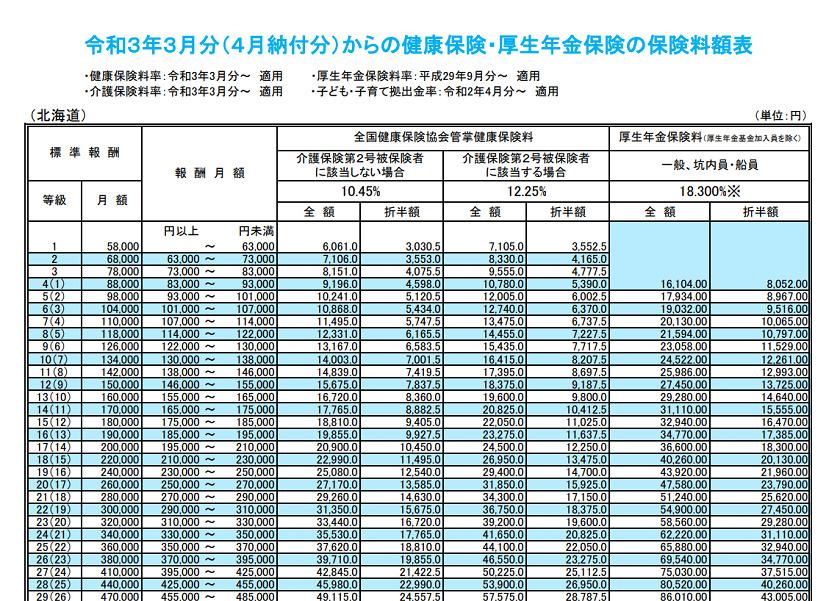 令和3年3月分(4月納付分)からの健康保険・厚生年金保険の保険料額表(北海道)の一部