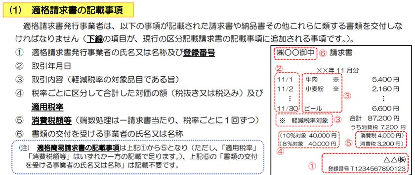 令和3年-消費税-インボイス制度-適格請求書の記載事項