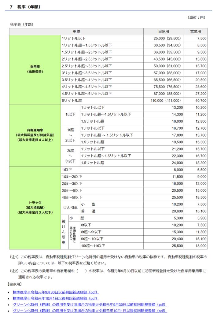 令和3年度-自動車税種別割納付-自動車税種別割の税率