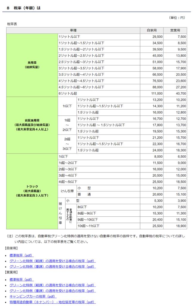 令和3年度-自動車税種別割納付-自動車税の税率