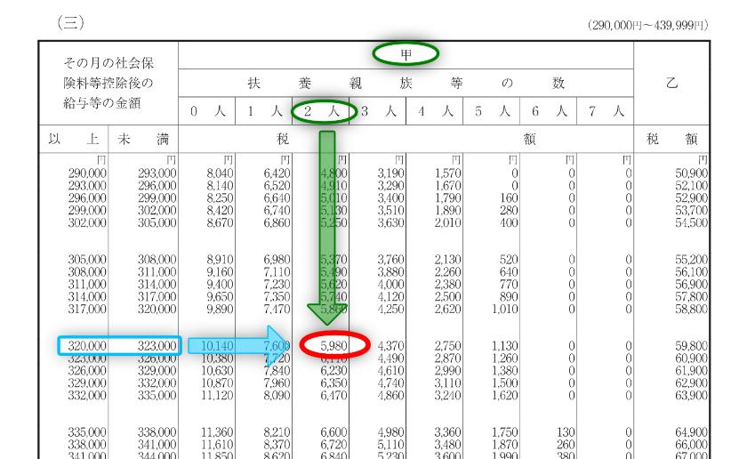 令和3年分-源泉徴収税額表(月額表)の一部