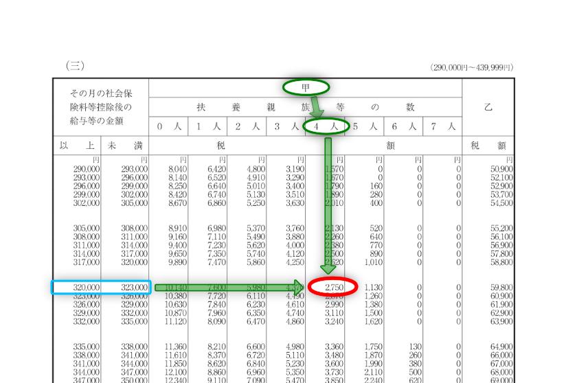 令和3年分-給与(月給)に対する源泉税(具体例)-12