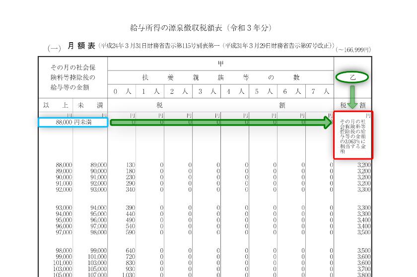 令和3年分-給与(月給)に対する源泉税(具体例)-15