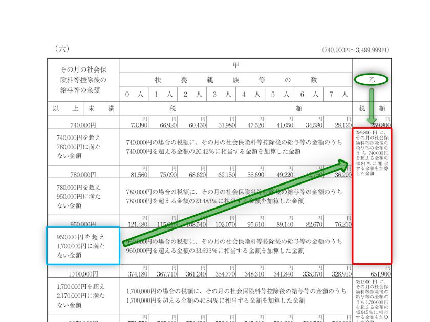 令和3年分-給与(月給)に対する源泉税(具体例)-17