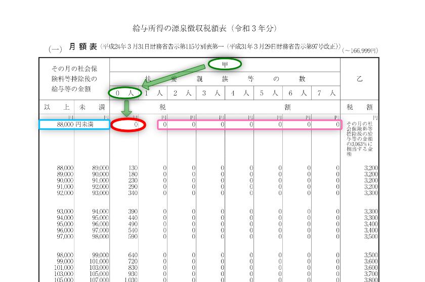 令和3年分-給与(月給)に対する源泉税(具体例)-11