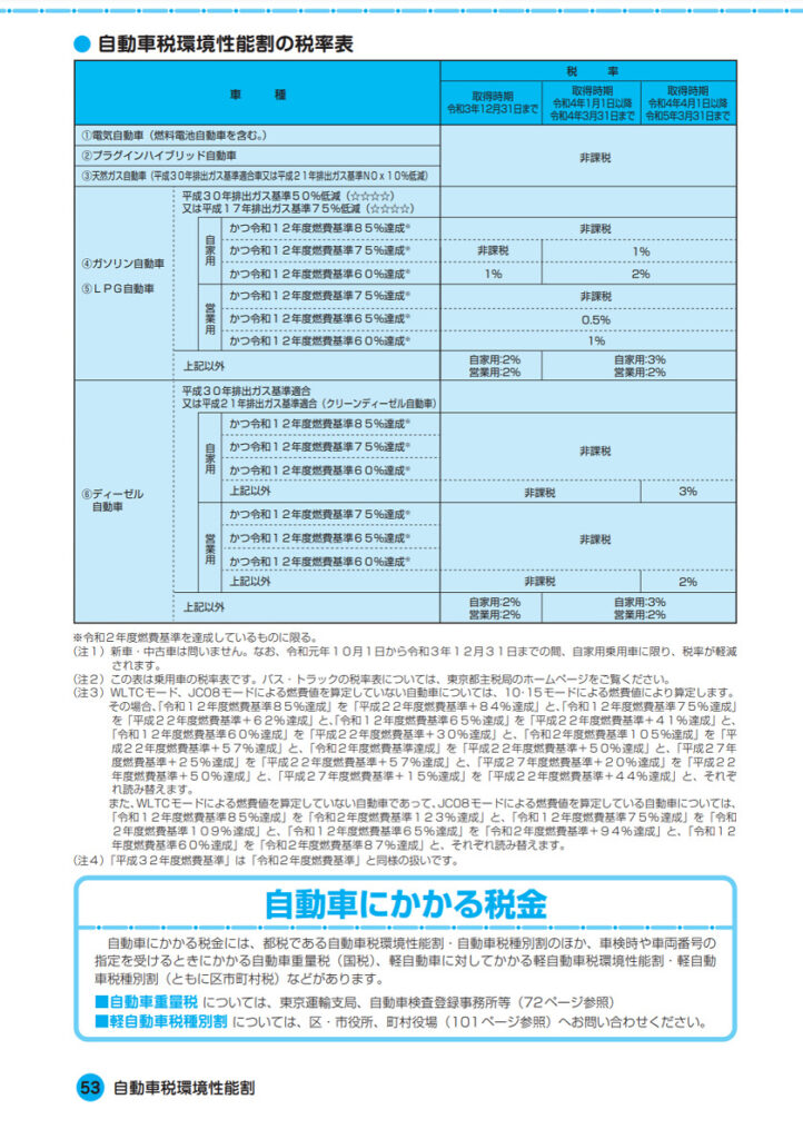 令和3年度(2021年度)-ガイドブック都税-自動車税環境性能割の税率表