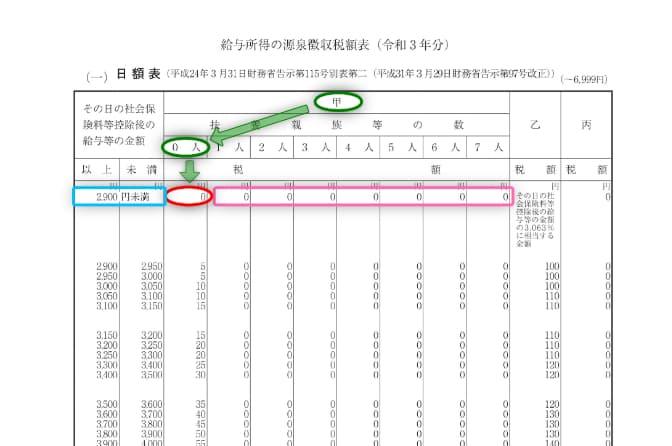 令和3年分-給与(日給)に対する源泉税(具体例)-11