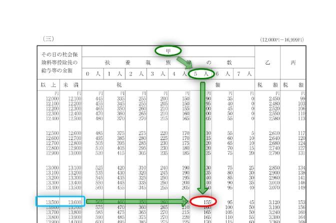 令和3年分-給与(日給)に対する源泉税(具体例)-12