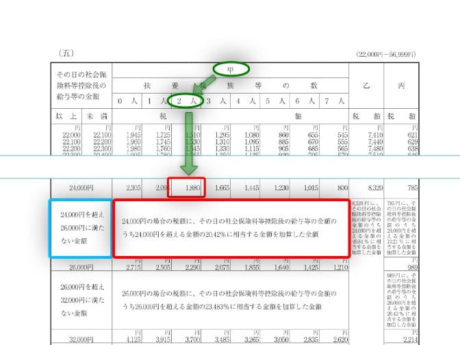 令和3年分-給与(日給)に対する源泉税(具体例)-13