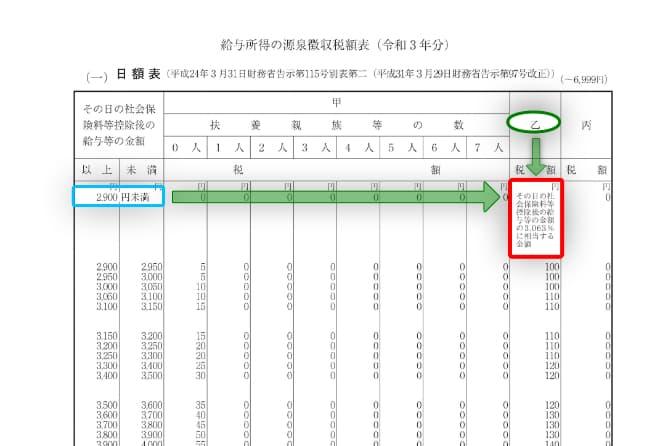 令和3年分-給与(日給)に対する源泉税(具体例)-15