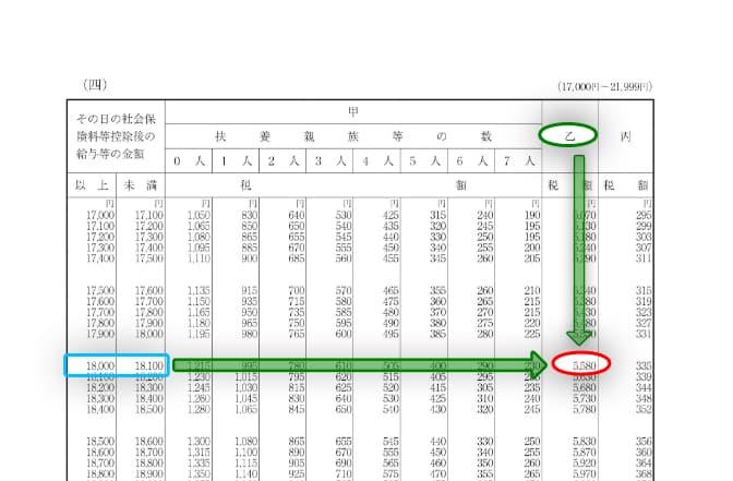 令和3年分-給与(日給)に対する源泉税(具体例)-16