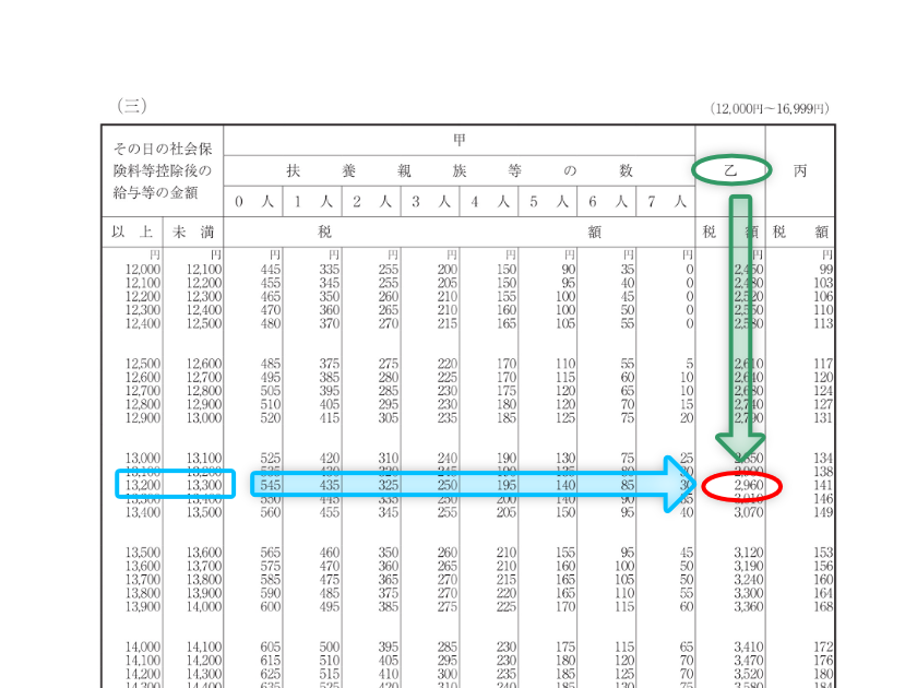 令和3年分-源泉徴収税額表(日額表)の一部